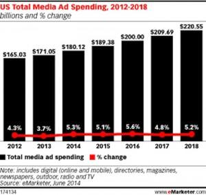graphe-marche-publicite-US