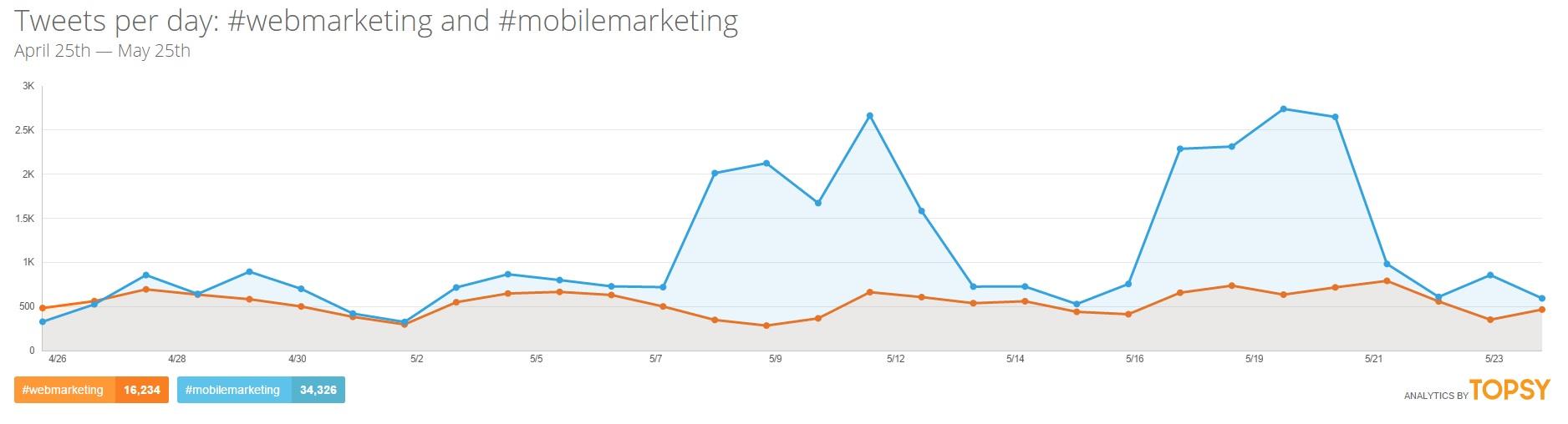 Évolution du nombre de tweets par jour sur les hashtags #webmarketing et #mobilemarketing Topsy