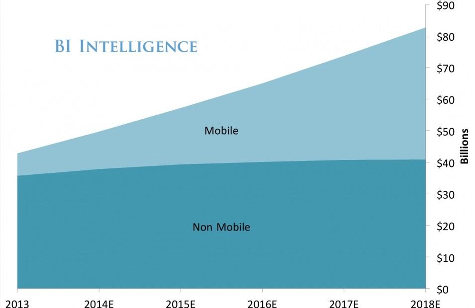 Graphique sur l'évolution du secteur de la publicité mobile aux US