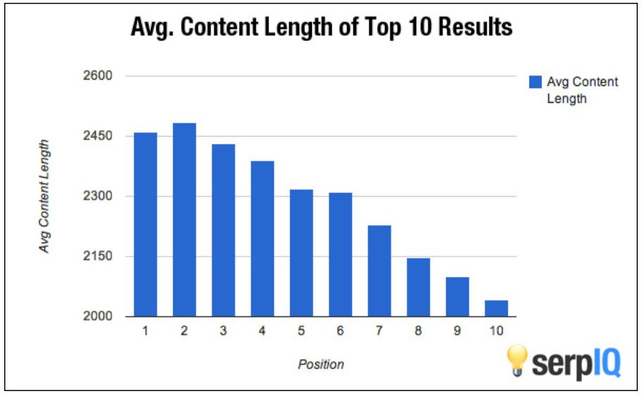 Long Form Content SEO, Avg Content Lenth of Top 10 Results