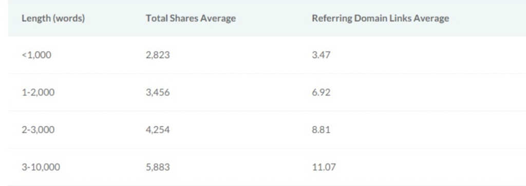 Long Form SEO - Content Rich Sites = More Links