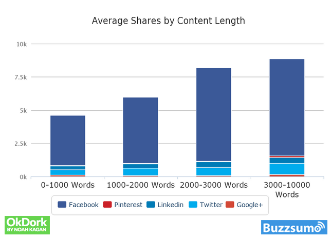 Long Form SEO - Average Shares by Content Length